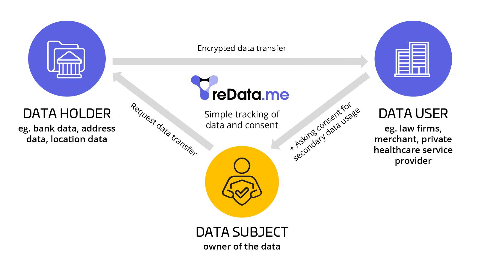 reData.me data holder, data user, data subject