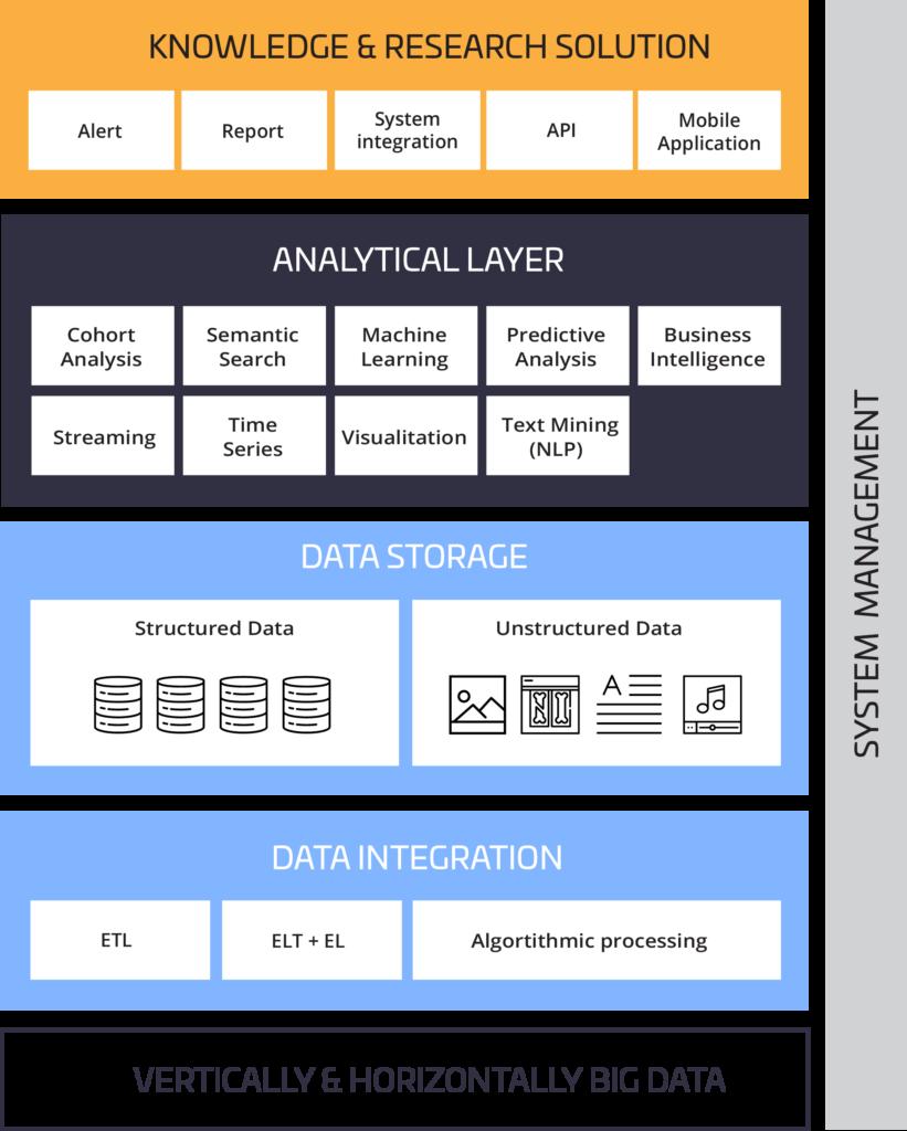 Smart Data Platform components